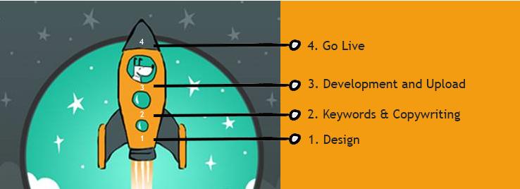 Our Website Design Process Web Design Auckland Designer Websites